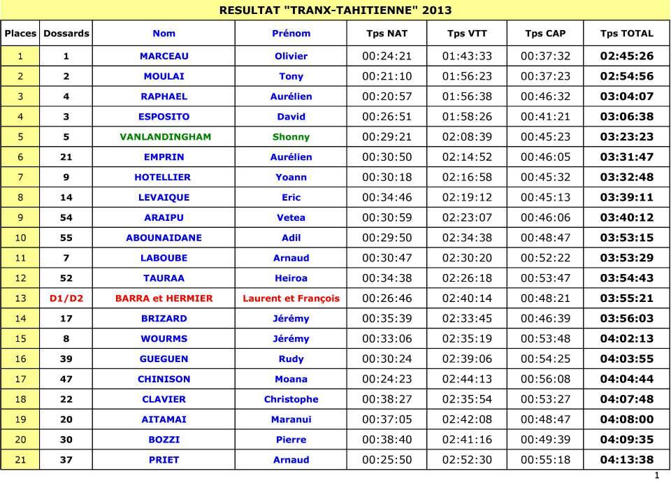Triathlon nature : belle victoire pour le Suisse Olivier Marceau, Tony Moulai arrive 2ème