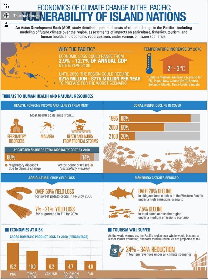 Changement climatique : les économies océaniennes lourdement impactées