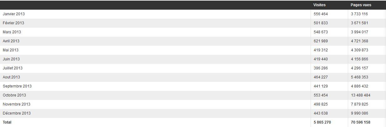 5 865 270, c'est le nombre de visites reçues en 2013 sur le site TAHITI INFOS