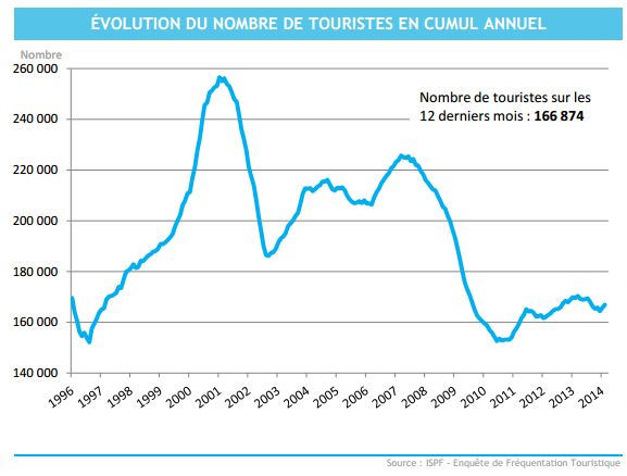 Le nombre de touristes en Polynésie est stable depuis fin 2011