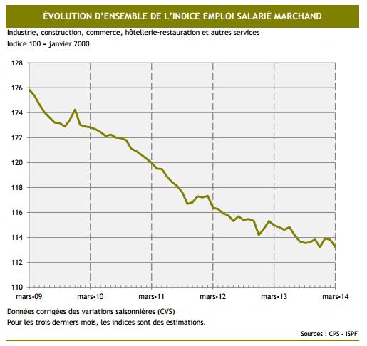 Nouvelle baisse de l'emploi du secteur privé en mars