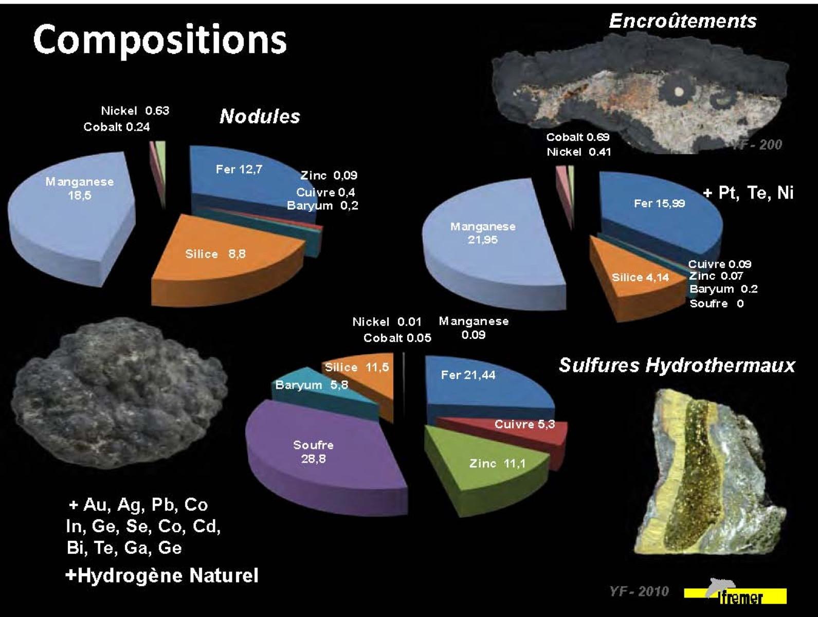 30 millions de francs pour faire le point sur nos ressources minières sous-marines