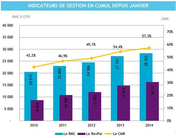 Chiffres cumulés de janvier à mai depuis 2010. En jaune le taux de remplissage, en bleu le revenu par chambre louée, en mauve le revenu par chambre (occupées+libres)
