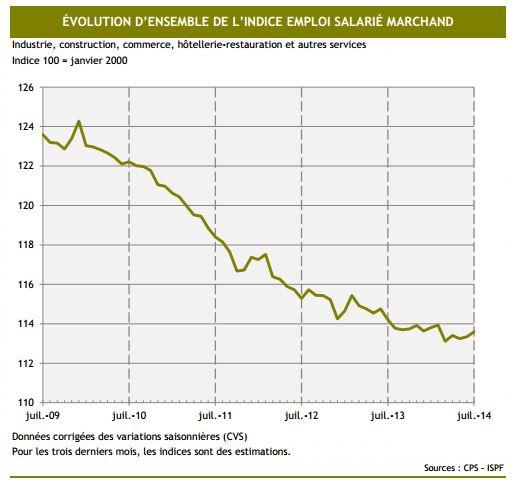 La baisse continue de l'indice de l'emploi salarié semble marquer une pose. Mais repartira-t-il vers le haut de façon durable ?