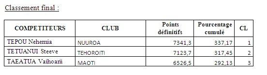 Chasse sous marine : Championnat de Polynésie 2014 en individuel – Tepou NEHEMIA indétrônable