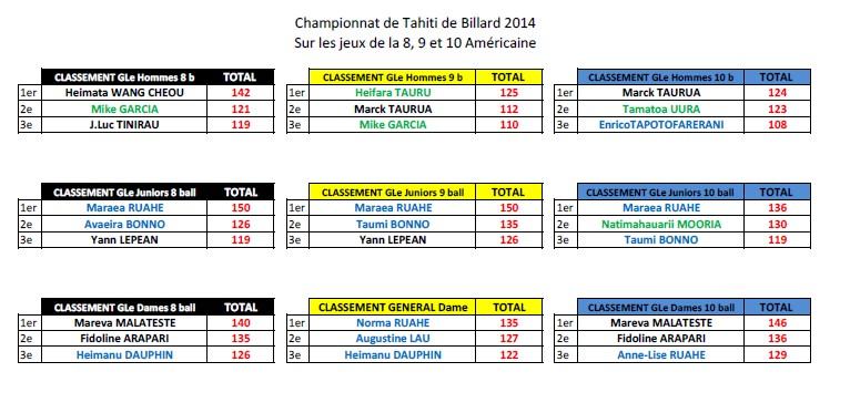 Billard : Remise des trophées aux différents vainqueurs des tournois de l'année 2014