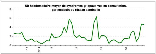 Grippe : vaccin gratuit pour les personnes vulnérables