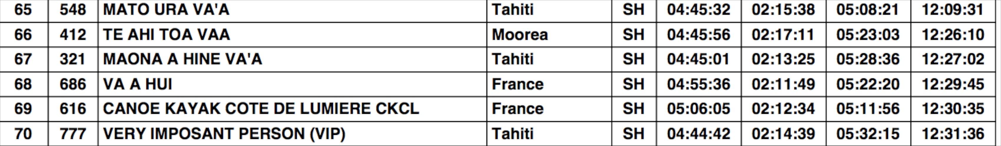 Hawaiki Nui Va'a : le 'duel' franco-français a tourné à l'avantage du club Basque !