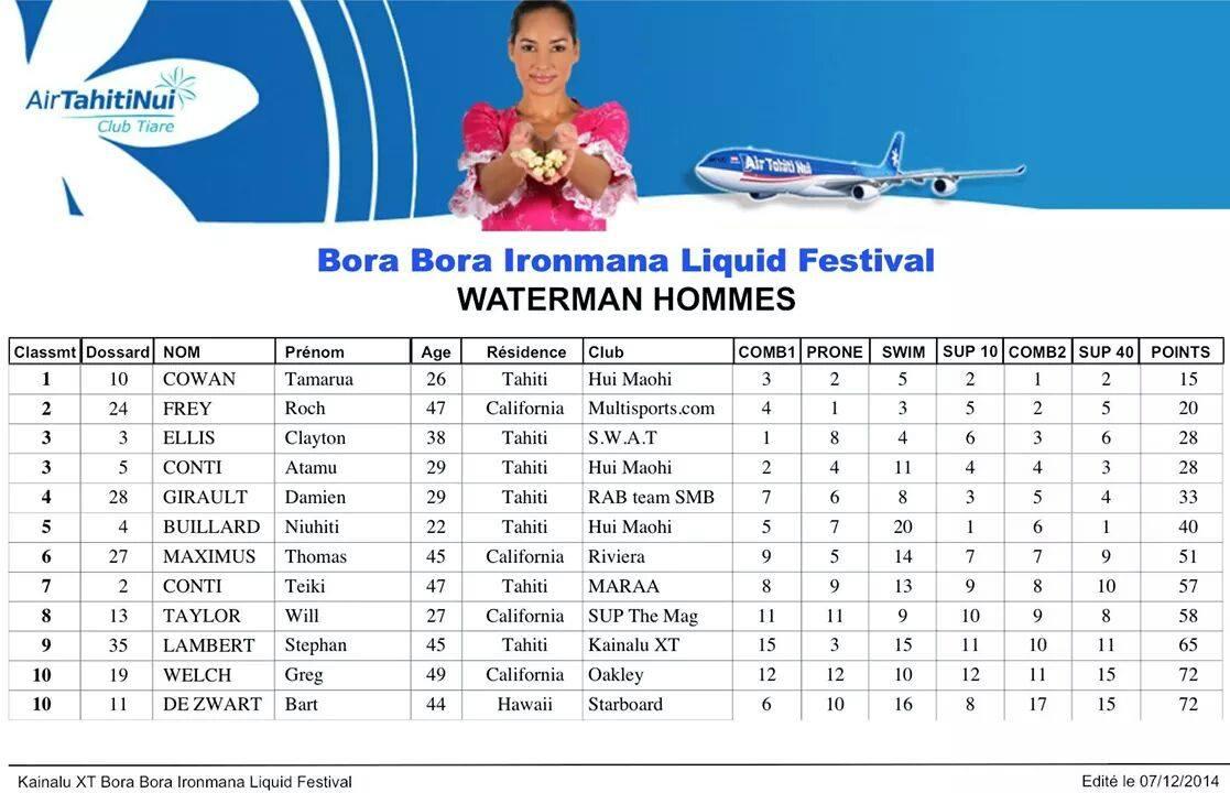 Waterman – Bora Liquid Festival : Tamarua Cowan 1er devant le Californien Roch Frey.