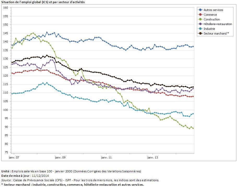 """""""La construction demeure depuis cinq ans le secteur le plus touché, 1 500 emplois ont été détruits depuis 2008"""". Extrait du Bilan annuel de l'emploi en 2013, publié par l'ISPF en septembre 2014."""