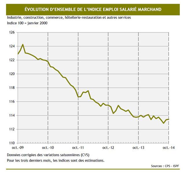 La relance de l'emploi encore à la traîne en Polynésie