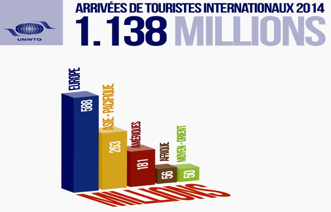 Arrivées de touristes internationaux 2014 (volume par région)