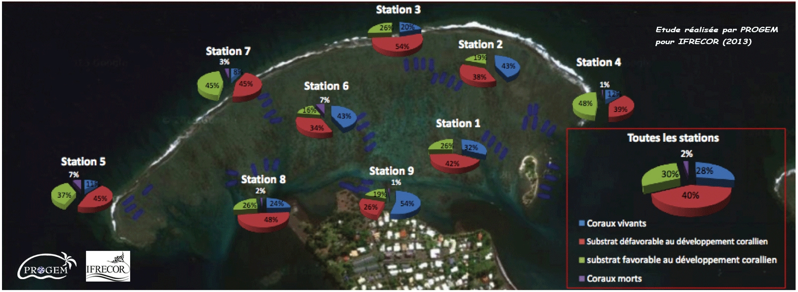 Répartition des coraux vivants et des coraux morts sur le lagon de Mahina (issue de l'étude Progem/Ifrecor).  L'aire marine protégée, de 50 hectares se trouve sur la partie droite du lagon.
