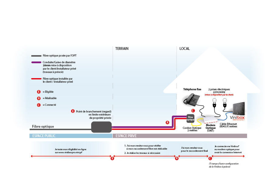 La fibre optique est enfin lancée à Tahiti : les tarifs