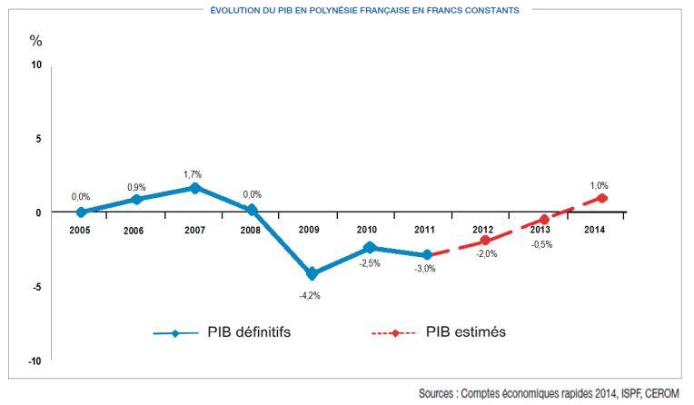 L'évolution du PIB depuis 2005, en francs constants