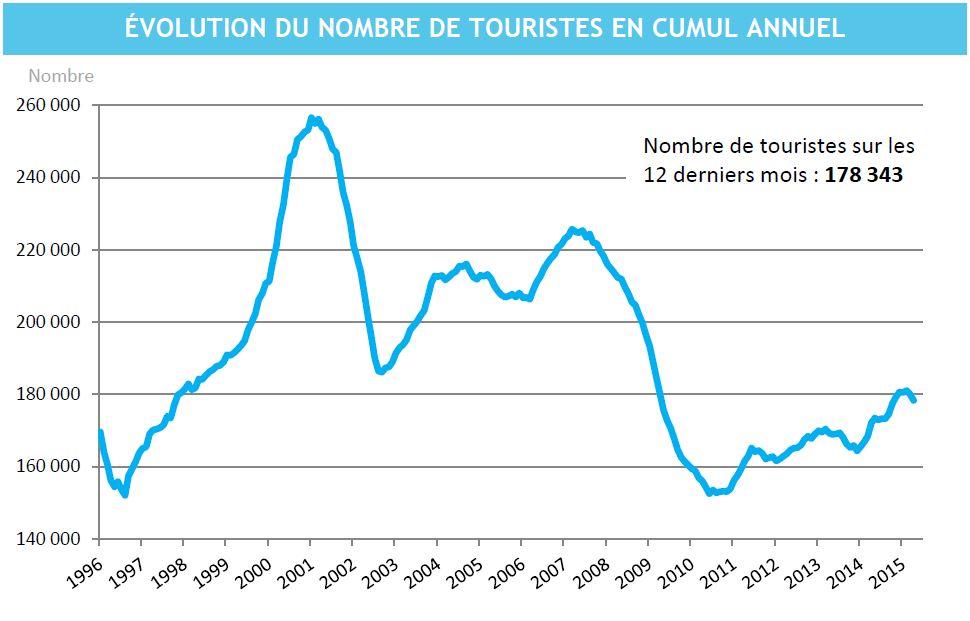 Tourisme : Baisse de fréquentation de 11,3% en avril