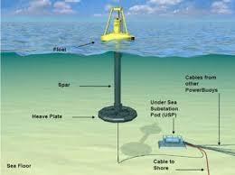 Autonomie en mer : une bouée combinant quatre énergies renouvelables dévoilée à Saint-Nazaire.