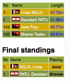 PNG 2015 « Athlétisme » : Elodie Menou, Gwoelani Patu et Loïc Mevel en bronze