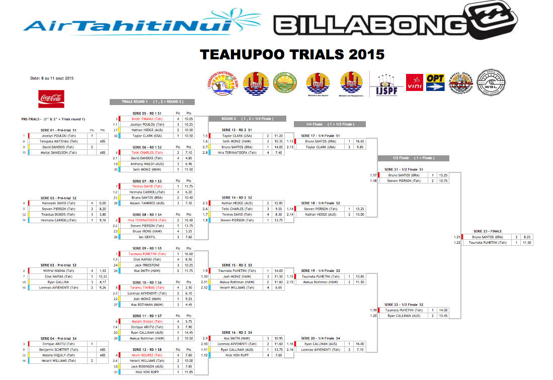 Pour la 3e fois, Taumata Puhetini remporte les Air Tahiti Nui Billabong Trials 2015