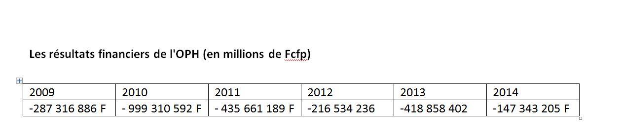 Ces chiffres sont issus des comptes financiers annuels de l'OPH publiés dans le Journal Officiel de Polynésie ou dans les rapports annuels des résultats financiers de l'établissement, disponibles sur le site Internet de l'assemblée de Polynésie.