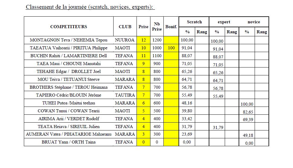 Chasse sous-marine :  5ième manche du championnat à la marina de Arue
