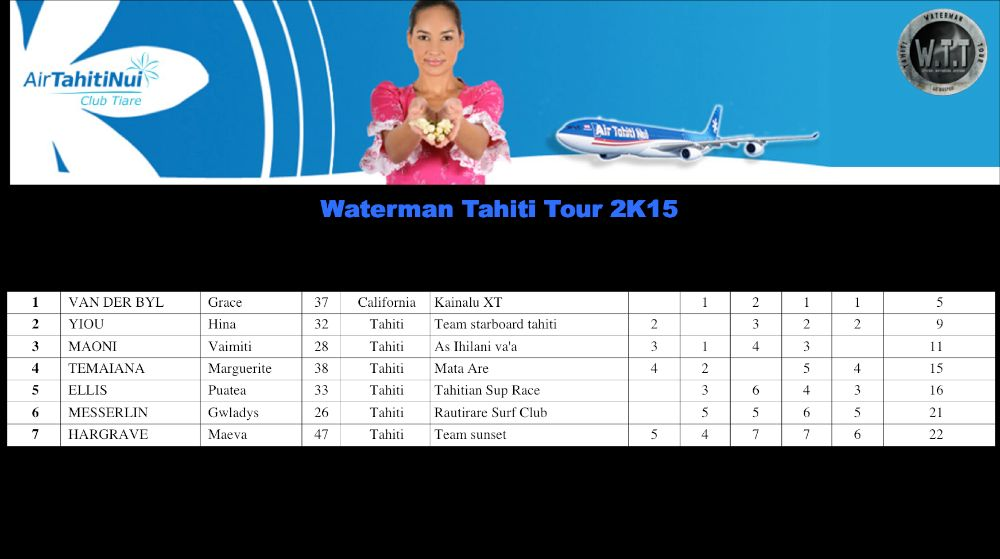 Le 'cheval fou' Bruno Tauhiro remporte le Waterman Tahiti Tour 2015.