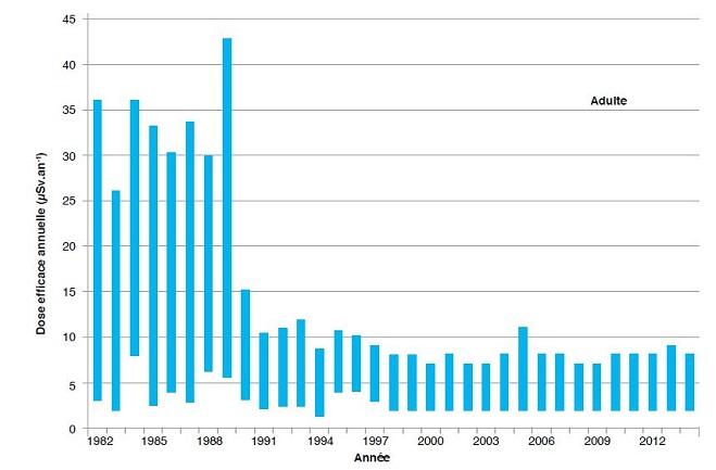 L'évolution de la dose annuelle liée à l'ingestion chez l'adulte : stable depuis la fin des années 1990 (l'écart observé en 2005 est lié à une activité particulièrement élevée en Césium 137 dans la viande de bœuf de Taravao).