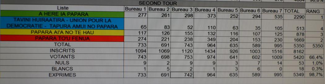 Entre le premier et le second tour, la liste de Putai Taae a progressé de 997 voix,  370 voix supplémentaires pour Béatrice Le Gayic. En revanche, Christelle Lehartel a vu son électorat s'effriter de 262 voix et celui de Médéric Tehaamatai est en recul aussi de 122 voix. Les électeurs ont été également nettement plus nombreux à se mobiliser pour le second tour. La participation est montée à 66,4% (contre 58,1% au premier tour) avec 679 électeurs en plus.