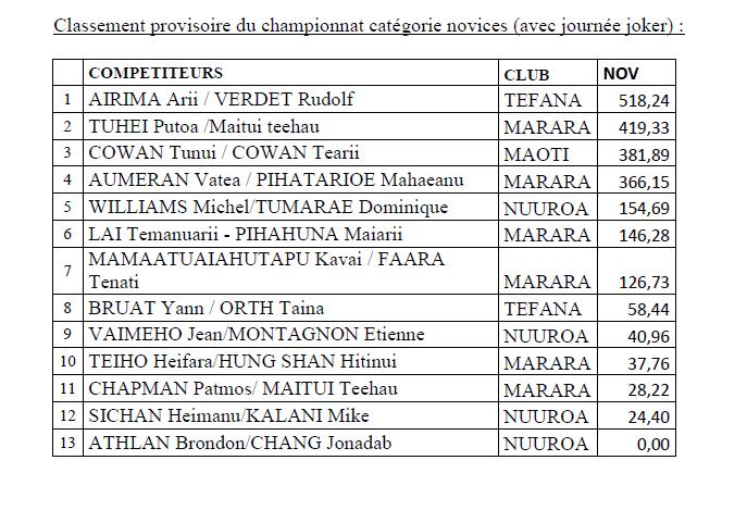 Mémorial Feti'a TEIEFITU et 6ième manche du championnat de Polynésie de Pêche sous marine