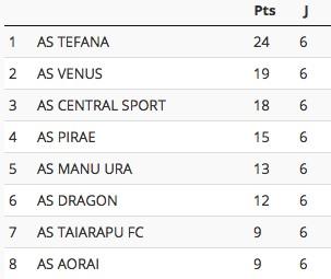 Football – Pirae, sans ses Tiki Toa, perd 4 à 0 contre Central, à J-15 de la Coupe de France.