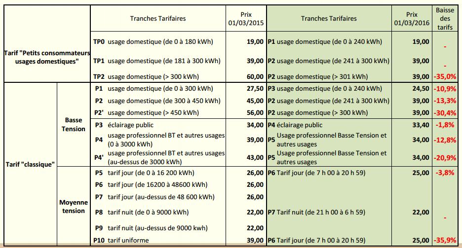 Aperçu des nouvelles grilles tarifaires de l'EDT à partir du 1er mars 2016.