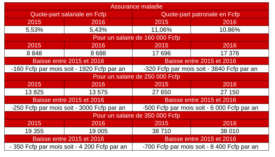 Cotisations : ce qui va changer au 1er janvier