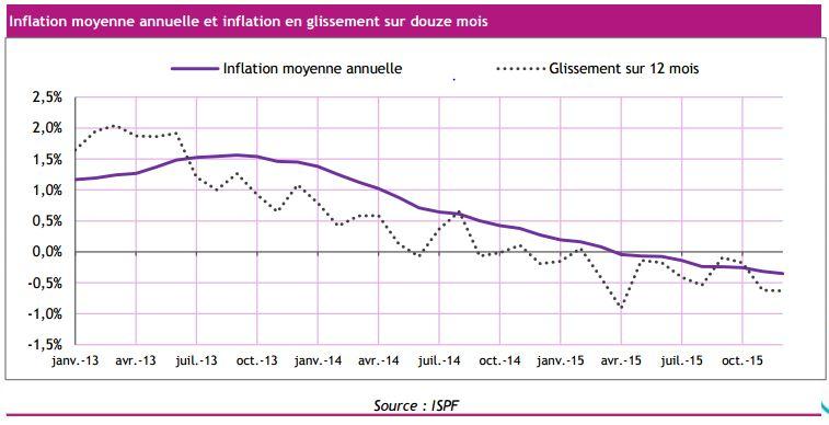 Inflation : les prix ont baissé en 2015... sauf la nourriture