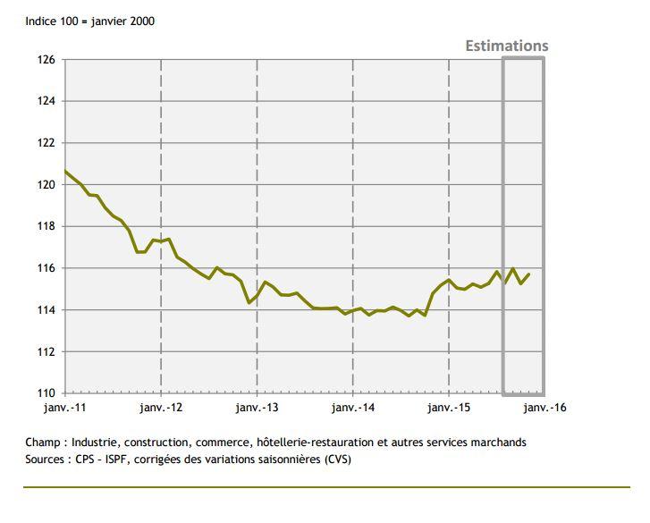 L'évolution de l'indice emploi salarié marchand en Polynésie française au cours des six dernières années selon les données recueillies par l'ISPF.
