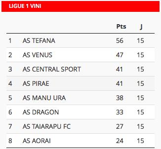 Football Ligue 1 Vini : Manu Ura revient, Tefana cartonne