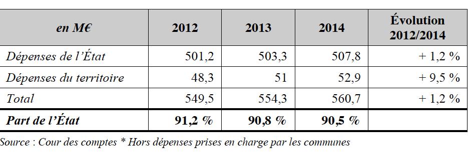 Les dépenses pour le système scolaire en Polynésie française hors dépenses prises en charge par les communes (Source : Cour des comptes).