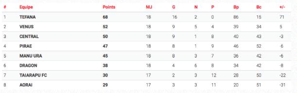 Football « Ligue 1 Vini » : Tefana et Central gagnent, Vénus concède le nul