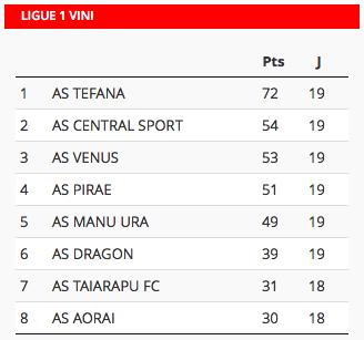 Foot « Ligue 1 Vini » : Central Sport prend seul la 2ème place