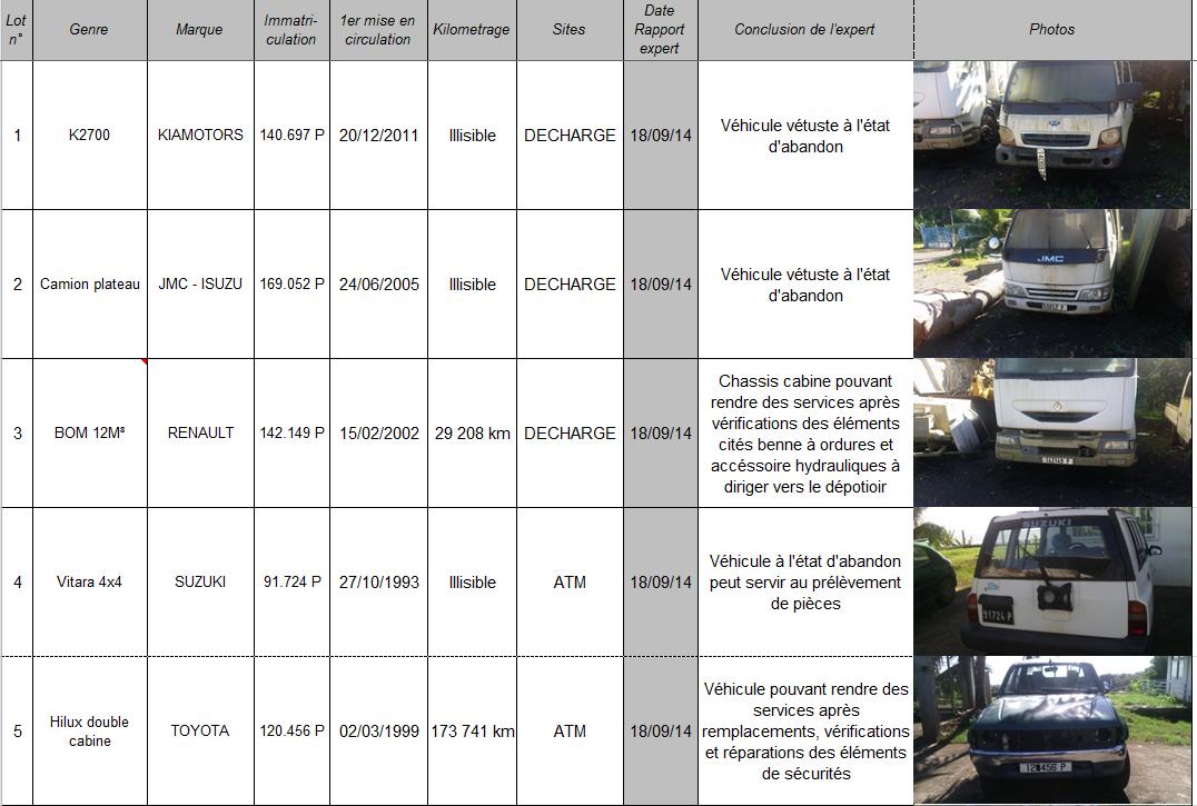 Faaa : Treize véhicules réformés de la commune vendus aux enchères