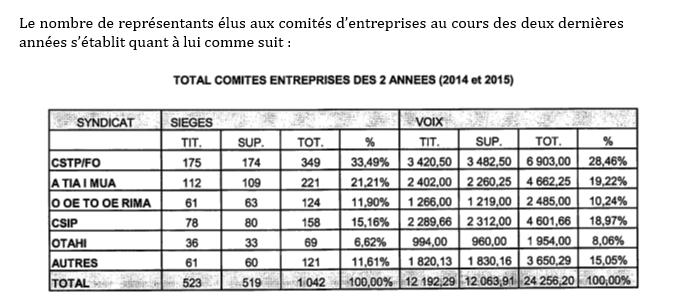 19 millions de Fcfp répartis entre cinq syndicats