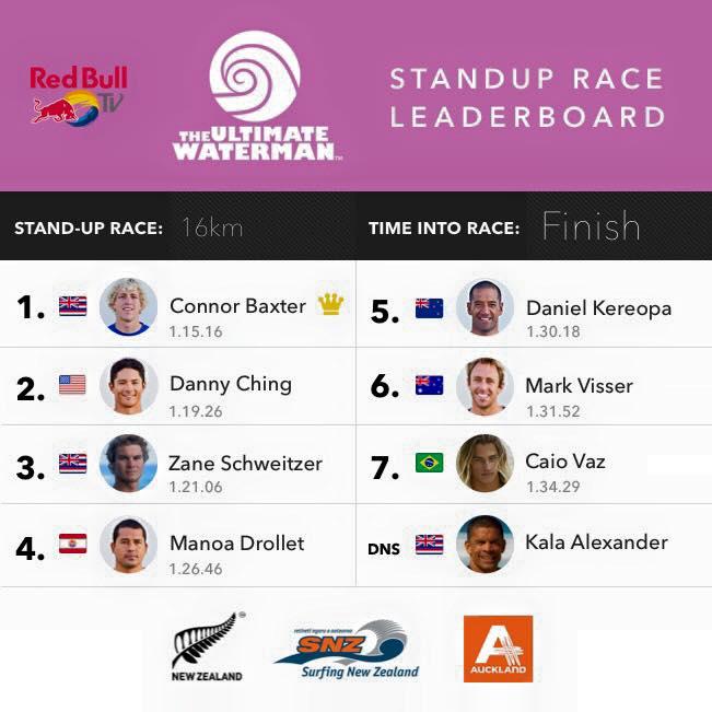 The Ultimate Waterman – Finale : Manoa 4e en Sup race, Zane Schweitzer 1e au général