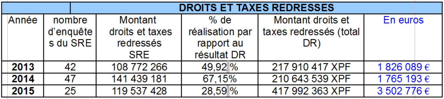 Le bilan 2015 rendu public : l'activité des douanes a doublé en deux ans en Polynésie française