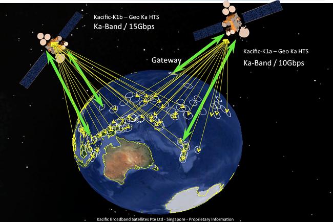 Le projet de Kacific. Un seul satellite sera lancé pour l'instant : départ prévu en 2018.
