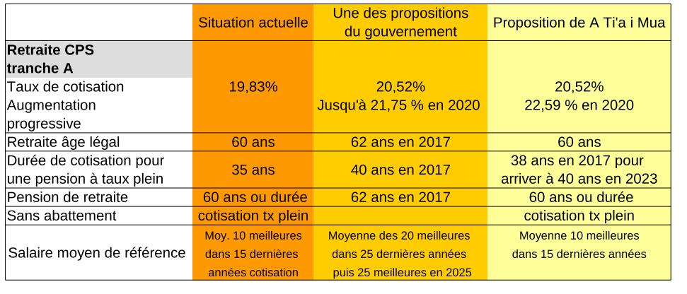 Réforme de la PSG : les propositions de A Ti'a i Mua