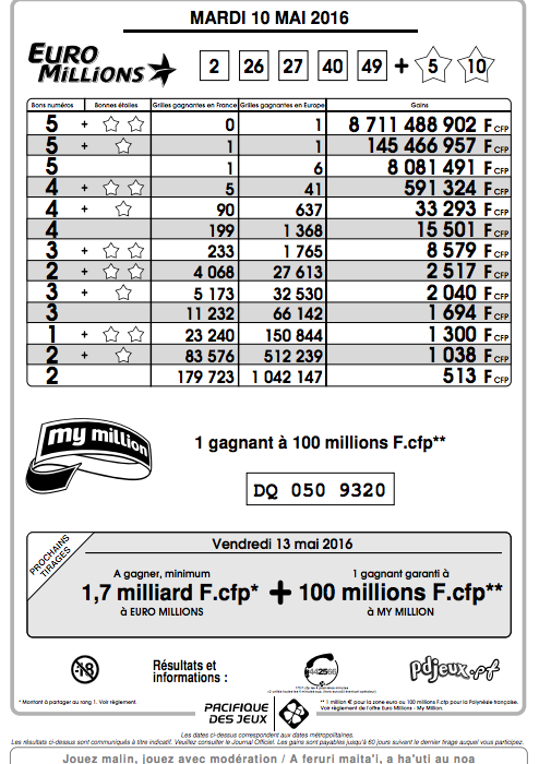 Euro millions : Un Polynésien remporte 145 Millions Fcfp