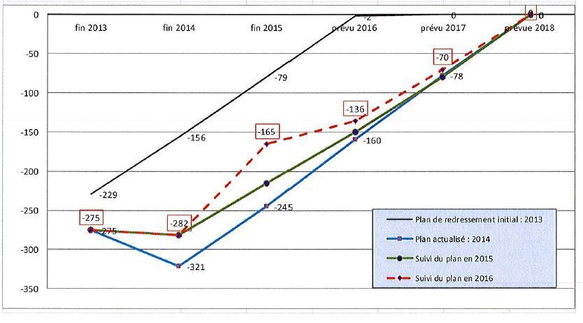 Le plan de redressement de la commune de Hitia'a O Te Ra : la prévision et les réalisations de 2013 jusqu'en 2018.