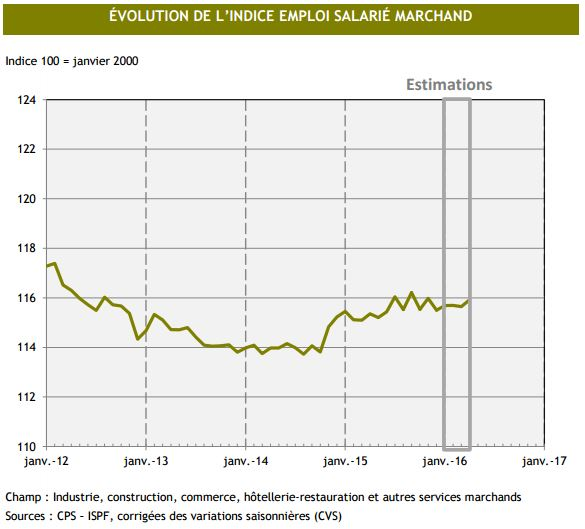 L'emploi en légère hausse en avril