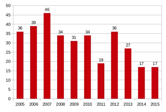 Il y a 10 ans, 36 personnes étaient mortes sur les routes du fenua. L'an dernier, 17 individus ont perdu la vie après un accident de la circulation.