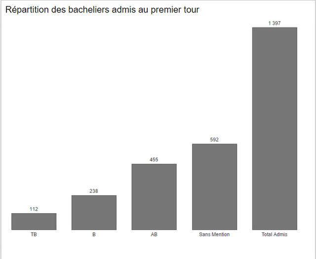 Baccalauréat : 71,35% de réussite au premier tour