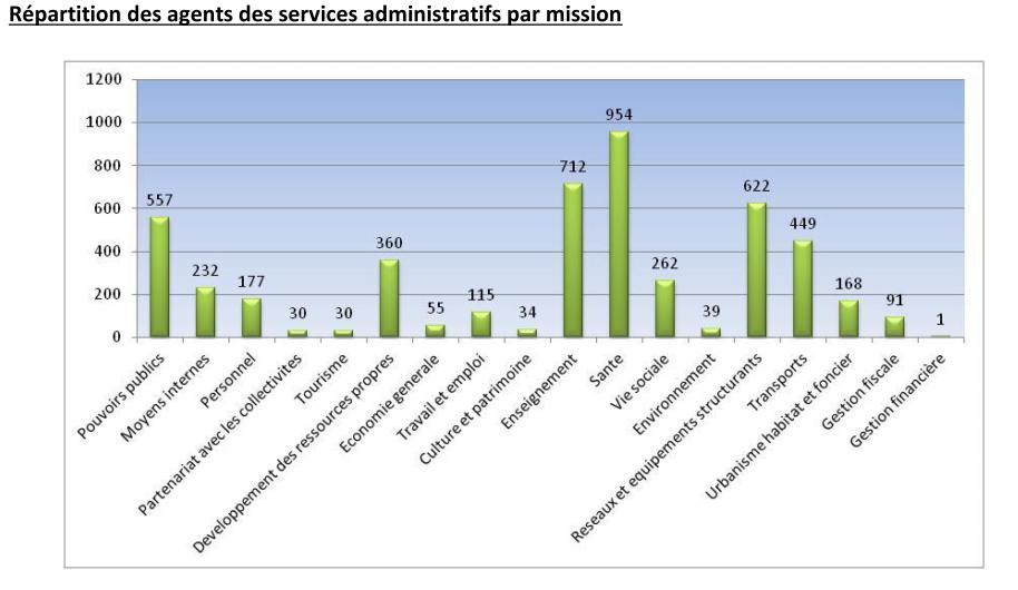 Le service le plus important est celui de la Direction de la santé avec 945 agents.